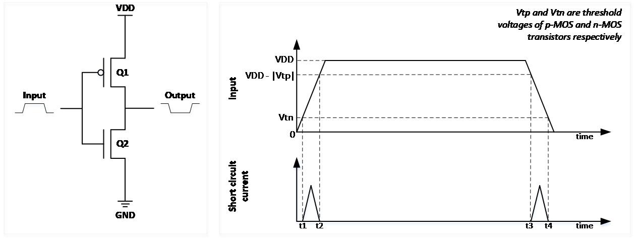 Short-circuit leakage current